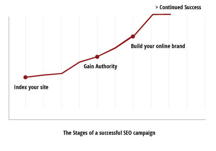 stages-of-seo